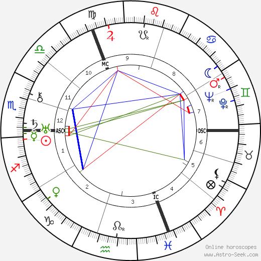 Klement Gottwald tema natale, oroscopo, Klement Gottwald oroscopi gratuiti, astrologia
