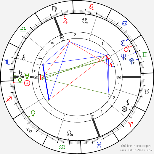 Klement Gottwald astro natal birth chart, Klement Gottwald horoscope, astrology