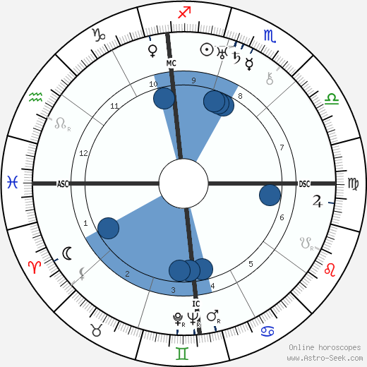 Lawrence Tibbett wikipedia, horoscope, astrology, instagram