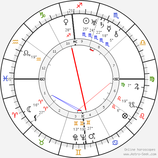 Lawrence Tibbett birth chart, biography, wikipedia 2017, 2018