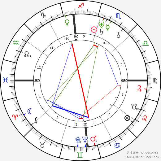 Lawrence Tibbett astro natal birth chart, Lawrence Tibbett horoscope, astrology