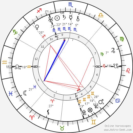 Mamie Eisenhower birth chart, biography, wikipedia 2018, 2019