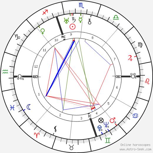 Mamie Eisenhower astro natal birth chart, Mamie Eisenhower horoscope, astrology