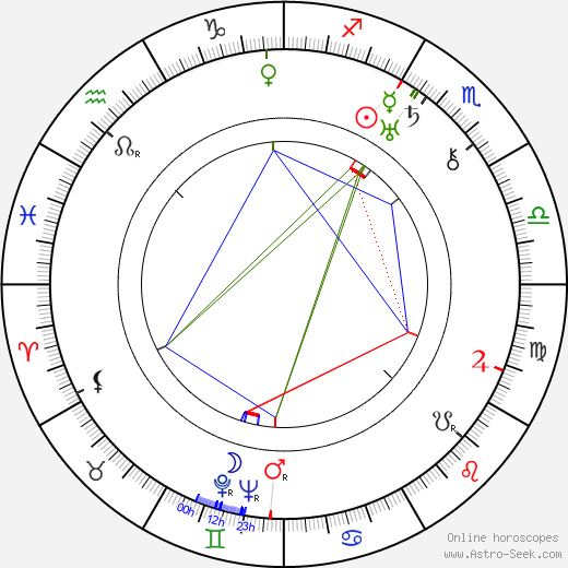 Maurice De Packh tema natale, oroscopo, Maurice De Packh oroscopi gratuiti, astrologia