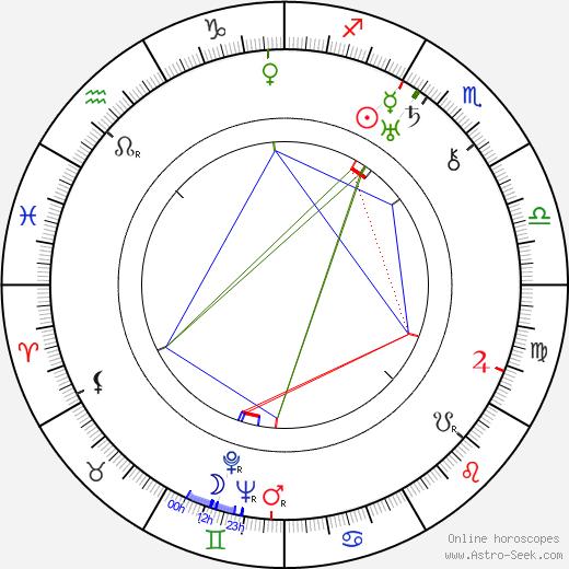 Nikolai Tikhonov tema natale, oroscopo, Nikolai Tikhonov oroscopi gratuiti, astrologia