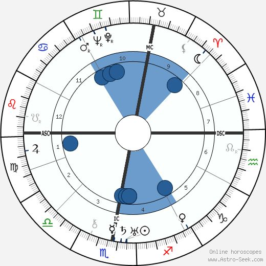 Oswald Mosley horoscope, astrology, sign, zodiac, date of birth, instagram