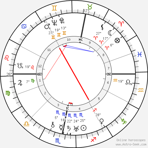 Oswald Mosley birth chart, biography, wikipedia 2019, 2020