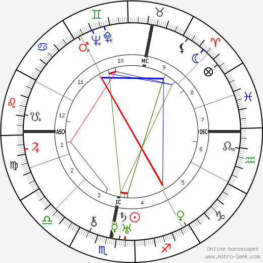 Oswald Mosley astro natal birth chart, Oswald Mosley horoscope, astrology