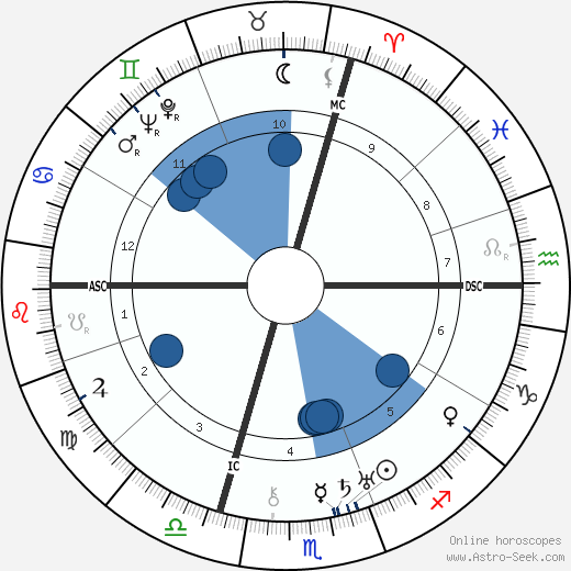 Paul Rosbaud wikipedia, horoscope, astrology, instagram