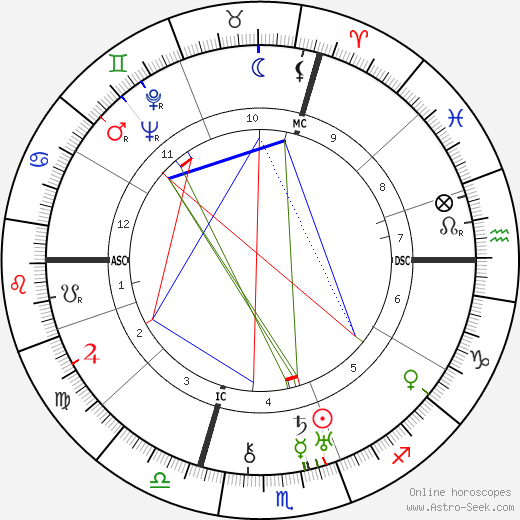 Paul Rosbaud tema natale, oroscopo, Paul Rosbaud oroscopi gratuiti, astrologia