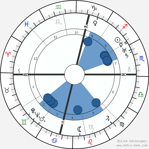 Virgil Thomson wikipedia, horoscope, astrology, instagram