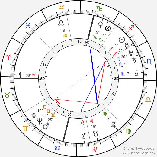Virgil Thomson birth chart, biography, wikipedia 2020, 2021