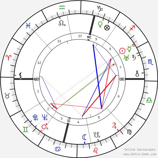 Virgil Thomson birth chart, Virgil Thomson astro natal horoscope, astrology