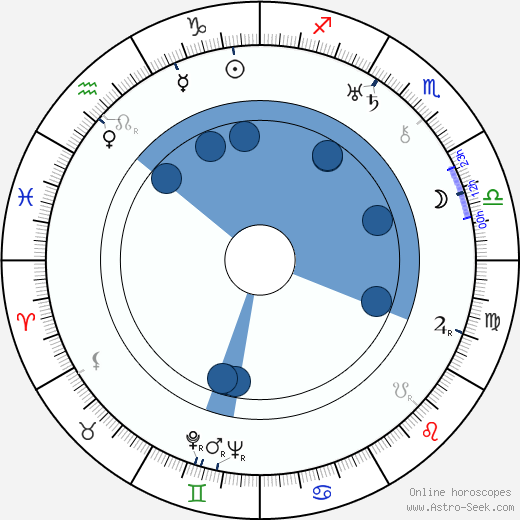 Aleksandr Macheret wikipedia, horoscope, astrology, instagram