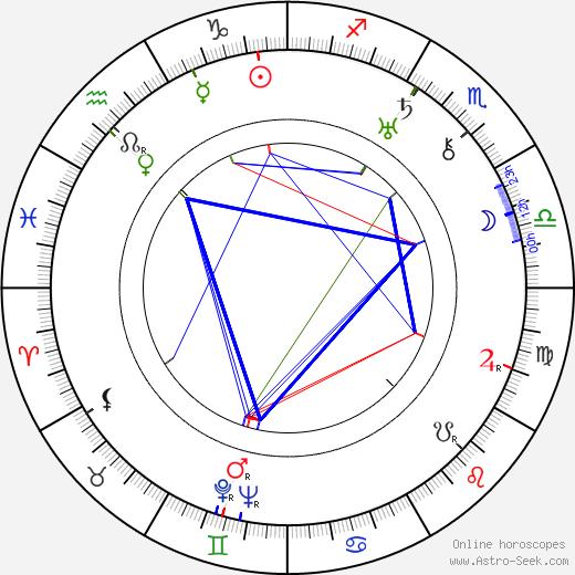 Aleksandr Macheret tema natale, oroscopo, Aleksandr Macheret oroscopi gratuiti, astrologia