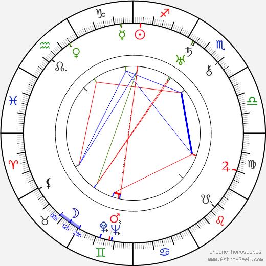 Anastasiya Zuyeva день рождения гороскоп, Anastasiya Zuyeva Натальная карта онлайн