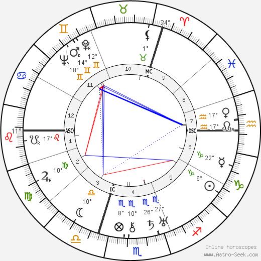 Carl Zuckmayer birth chart, biography, wikipedia 2019, 2020