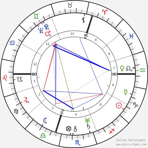 Carl Zuckmayer birth chart, Carl Zuckmayer astro natal horoscope, astrology