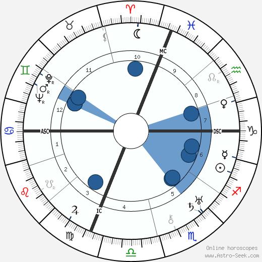 Carlo Schmid wikipedia, horoscope, astrology, instagram
