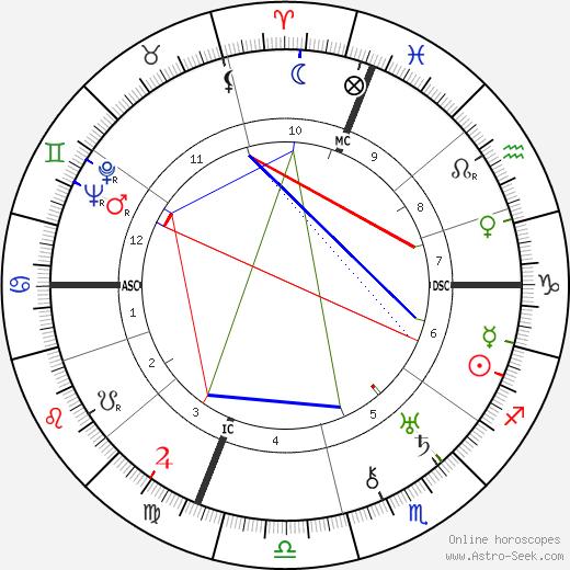 Carlo Schmid tema natale, oroscopo, Carlo Schmid oroscopi gratuiti, astrologia