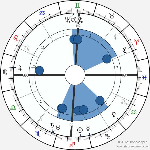 Charles Plisnier wikipedia, horoscope, astrology, instagram
