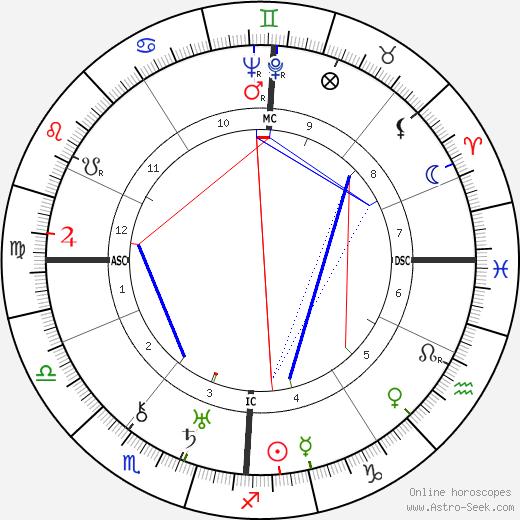 Charles Plisnier день рождения гороскоп, Charles Plisnier Натальная карта онлайн