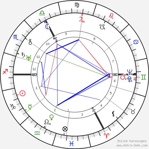 Charles Sannie tema natale, oroscopo, Charles Sannie oroscopi gratuiti, astrologia