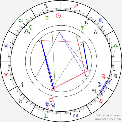 Danny Borzage birth chart, Danny Borzage astro natal horoscope, astrology