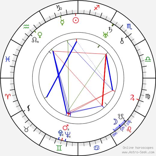 Drahoš Želenský tema natale, oroscopo, Drahoš Želenský oroscopi gratuiti, astrologia