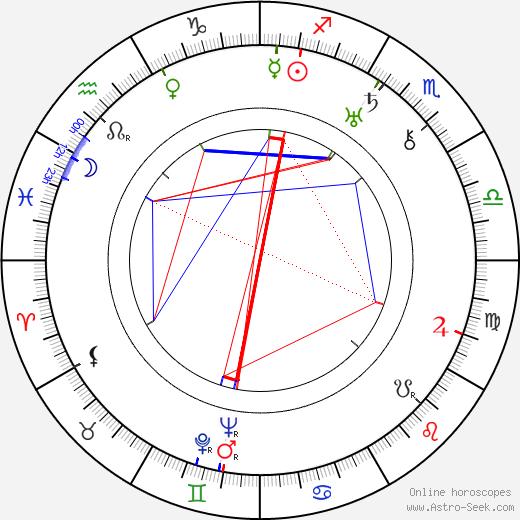František Klika birth chart, František Klika astro natal horoscope, astrology