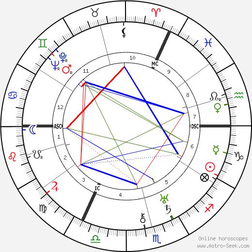George H. Bailey tema natale, oroscopo, George H. Bailey oroscopi gratuiti, astrologia