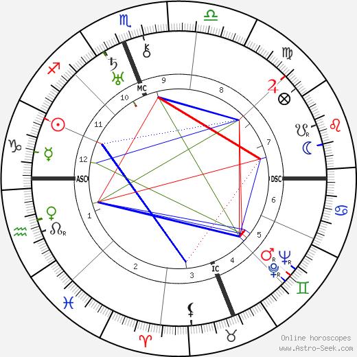 Giuseppe Tomasi di Lampedusa tema natale, oroscopo, Giuseppe Tomasi di Lampedusa oroscopi gratuiti, astrologia