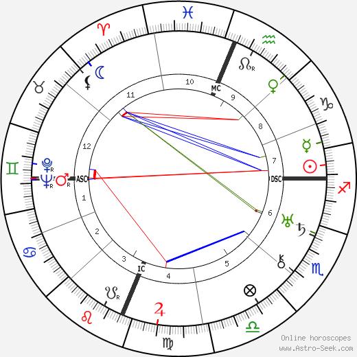 James Doolittle tema natale, oroscopo, James Doolittle oroscopi gratuiti, astrologia