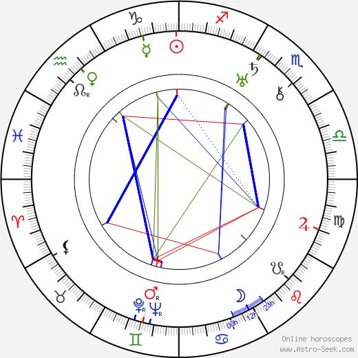 Jaroslav Zaorálek день рождения гороскоп, Jaroslav Zaorálek Натальная карта онлайн