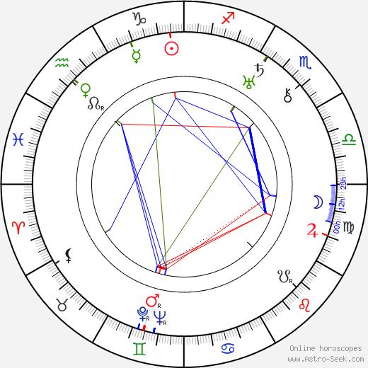 Karl Brown birth chart, Karl Brown astro natal horoscope, astrology
