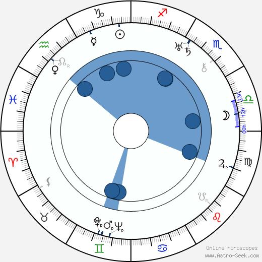 Louis Bromfield wikipedia, horoscope, astrology, instagram