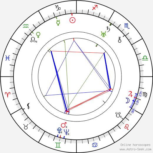 Ludmilla Pitoëff astro natal birth chart, Ludmilla Pitoëff horoscope, astrology