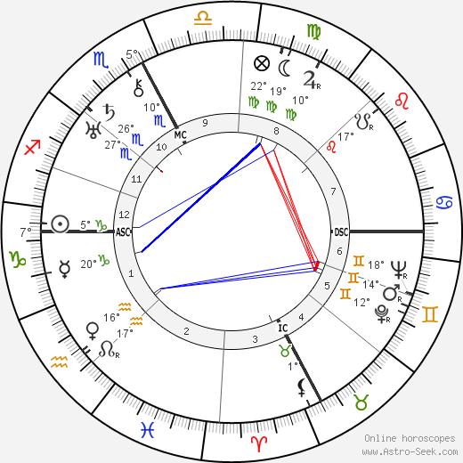 Natalina Sinatra tema natale, biography, Biografia da Wikipedia 2020, 2021