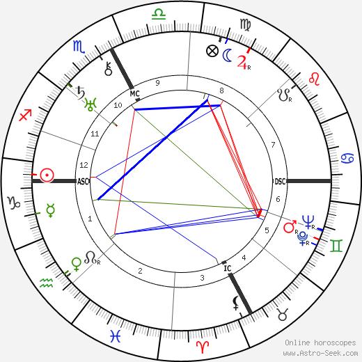Natalina Sinatra tema natale, oroscopo, Natalina Sinatra oroscopi gratuiti, astrologia