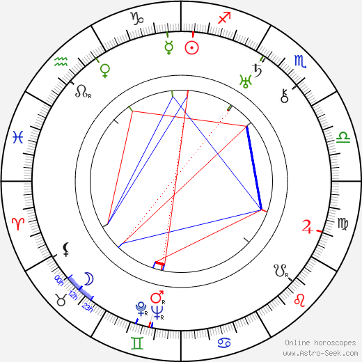 Norbert Brodine astro natal birth chart, Norbert Brodine horoscope, astrology