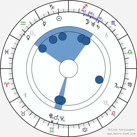 Philip Stevenson wikipedia, horoscope, astrology, instagram
