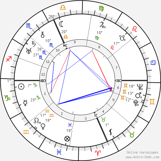 Roger Sessions birth chart, biography, wikipedia 2019, 2020