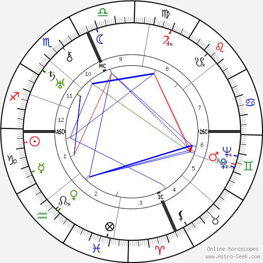 Roger Sessions astro natal birth chart, Roger Sessions horoscope, astrology