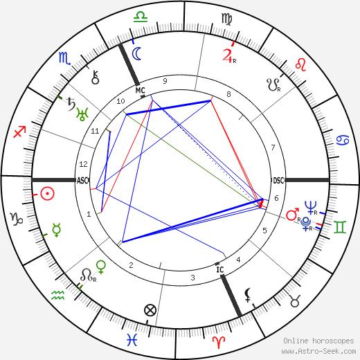 Roger Sessions tema natale, oroscopo, Roger Sessions oroscopi gratuiti, astrologia