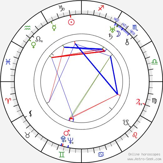 Tom Keene astro natal birth chart, Tom Keene horoscope, astrology