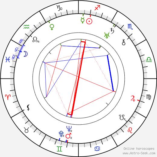 Vivienne Osborne astro natal birth chart, Vivienne Osborne horoscope, astrology