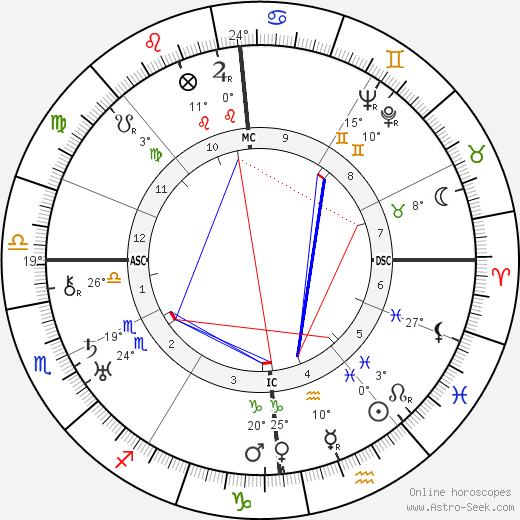 André Breton birth chart, biography, wikipedia 2017, 2018