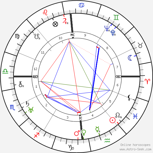 André Breton astro natal birth chart, André Breton horoscope, astrology