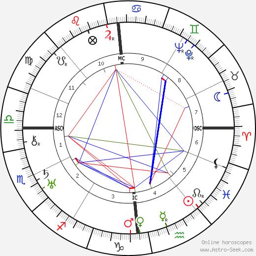 André Breton tema natale, oroscopo, André Breton oroscopi gratuiti, astrologia