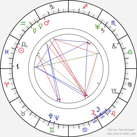 Andrei Zhdanov tema natale, oroscopo, Andrei Zhdanov oroscopi gratuiti, astrologia
